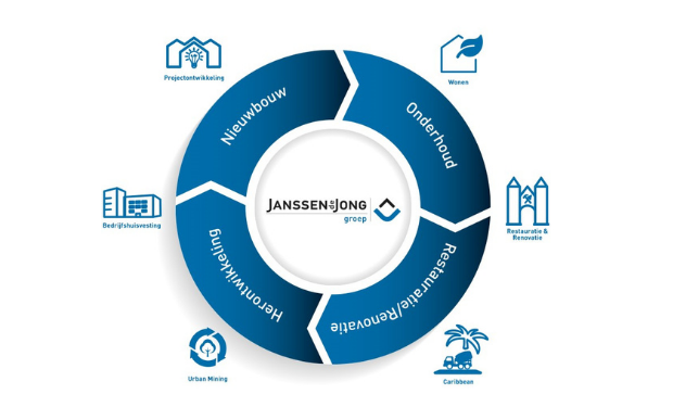Groei voor Janssen de Jong Groep: transformatie naar impactvolle partner in de vastgoedcyclus